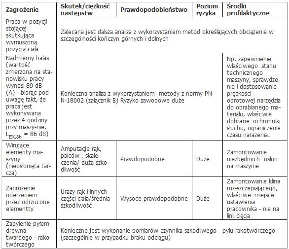 fobject id 20095 Ocena ryzyka zawodowego