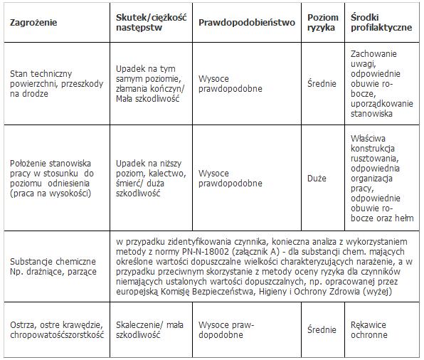 fobject id 20096 Ocena ryzyka zawodowego